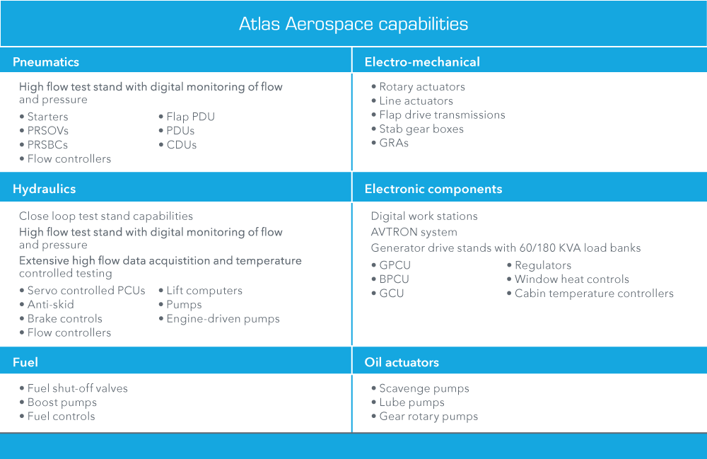 Atlas Capabilities Chart - Aereos: Aerospace MRO, DER Repair