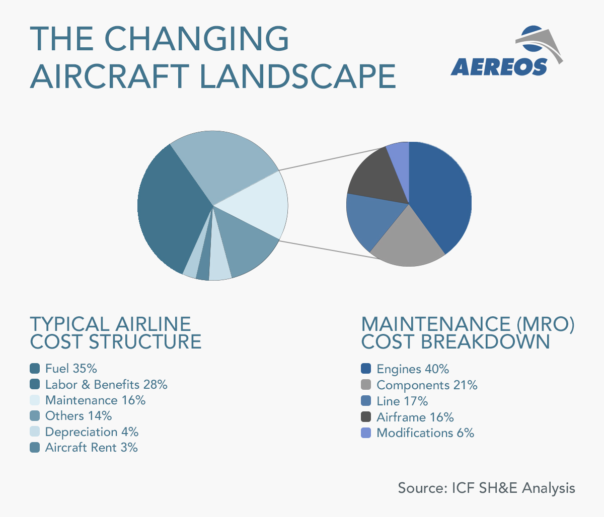 typical airline cost structure infographic - aereos  atlas aerospace accessories