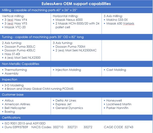 EulessAero Capabilities Chart